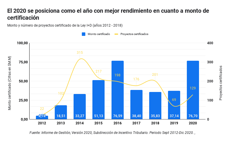 Rendimiento de la Ley I+D (años 2012 - 2020)