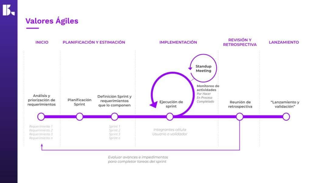 Productividad digital - planificación