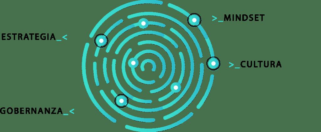 Pilares de la transformación digital