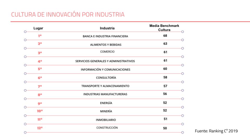 Innovación en empresas industriales